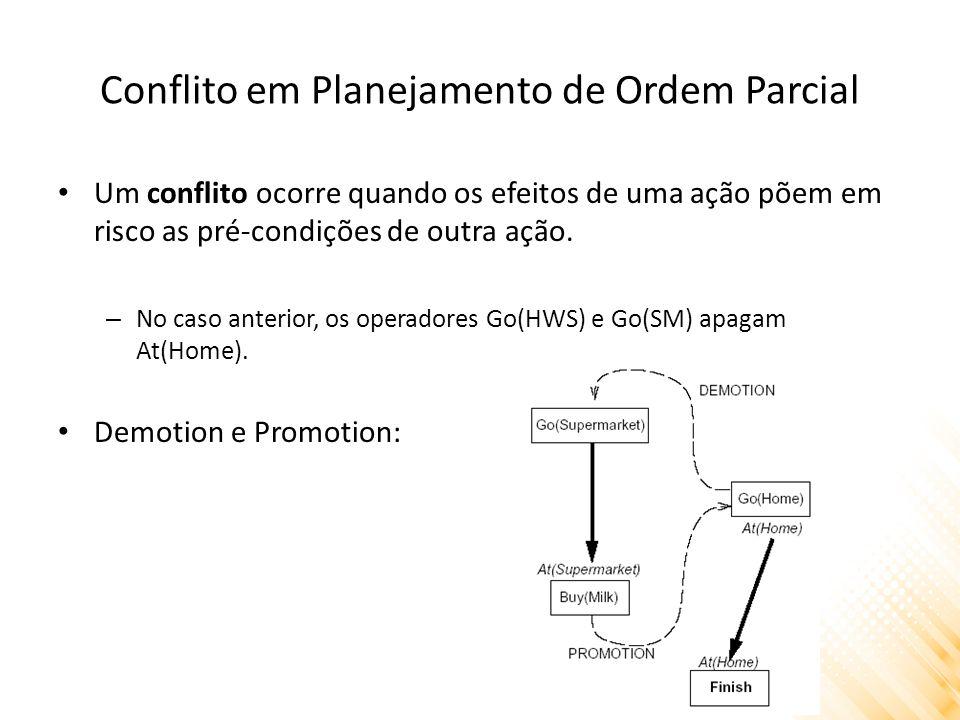 Conflito em Planejamento de Ordem Parcial Um conflito ocorre quando os efeitos de uma ação põem em risco as pré-condições de outra ação.