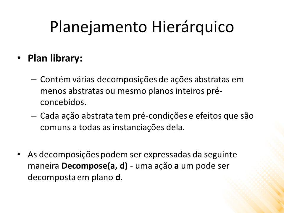 Planejamento Hierárquico Plan library: – Contém várias decomposições de ações abstratas em menos abstratas ou mesmo planos inteiros pré- concebidos.