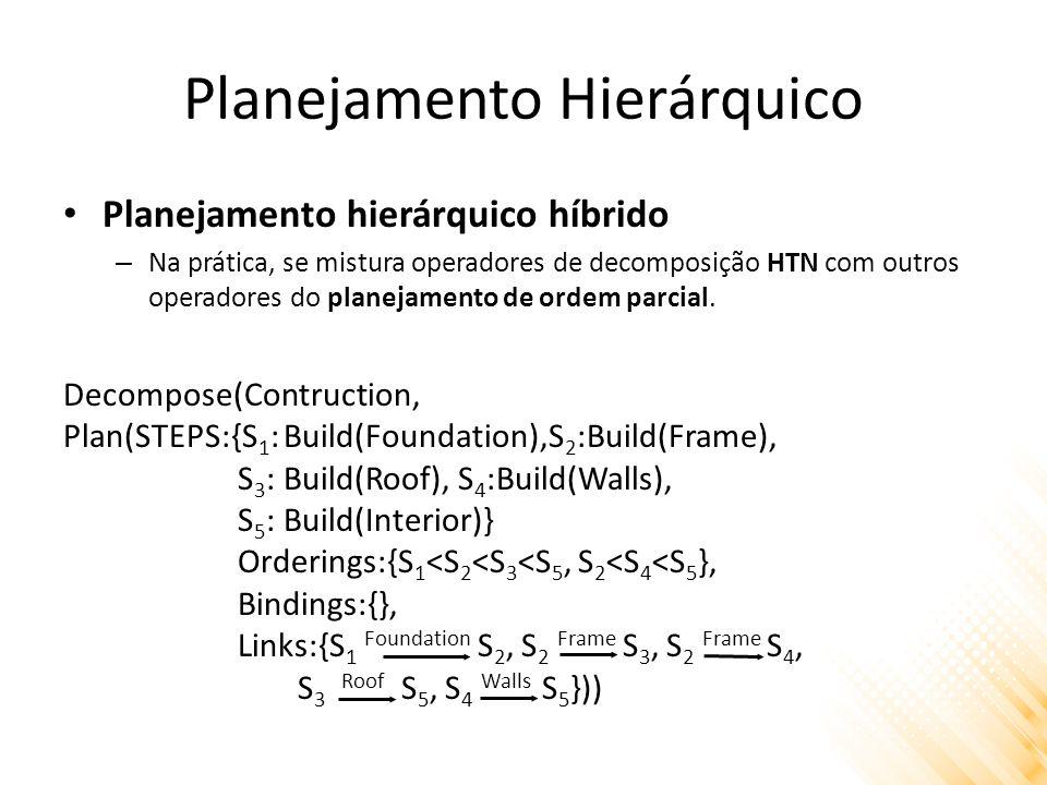 Planejamento Hierárquico Planejamento hierárquico híbrido – Na prática, se mistura operadores de decomposição HTN com outros operadores do planejamento de ordem parcial.