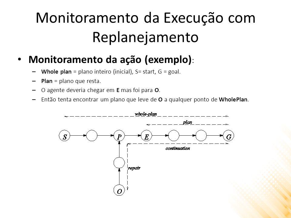 Monitoramento da Execução com Replanejamento Monitoramento da ação (exemplo) : – Whole plan = plano inteiro (inicial), S= start, G = goal.