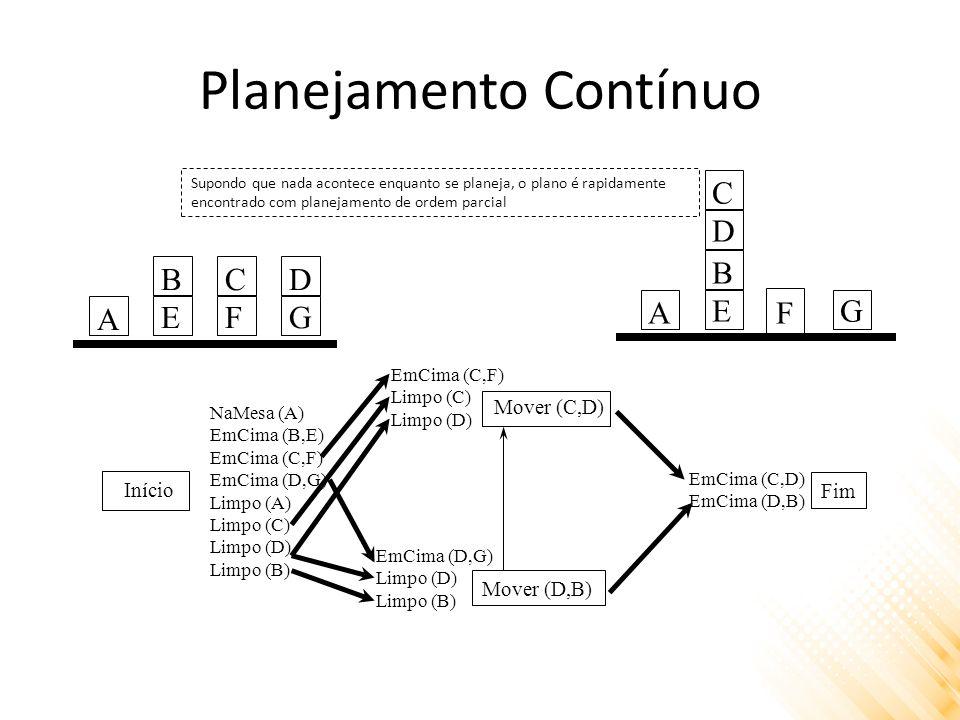 Planejamento Contínuo Início Mover (C,D) Mover (D,B) Fim NaMesa (A) EmCima (B,E) EmCima (C,F) EmCima (D,G) Limpo (A) Limpo (C) Limpo (D) Limpo (B) EmCima (D,G) Limpo (D) Limpo (B) EmCima (C,F) Limpo (C) Limpo (D) EmCima (C,D) EmCima (D,B) A BEBE CFCF DGDG A BEBEG CDCD F Supondo que nada acontece enquanto se planeja, o plano é rapidamente encontrado com planejamento de ordem parcial