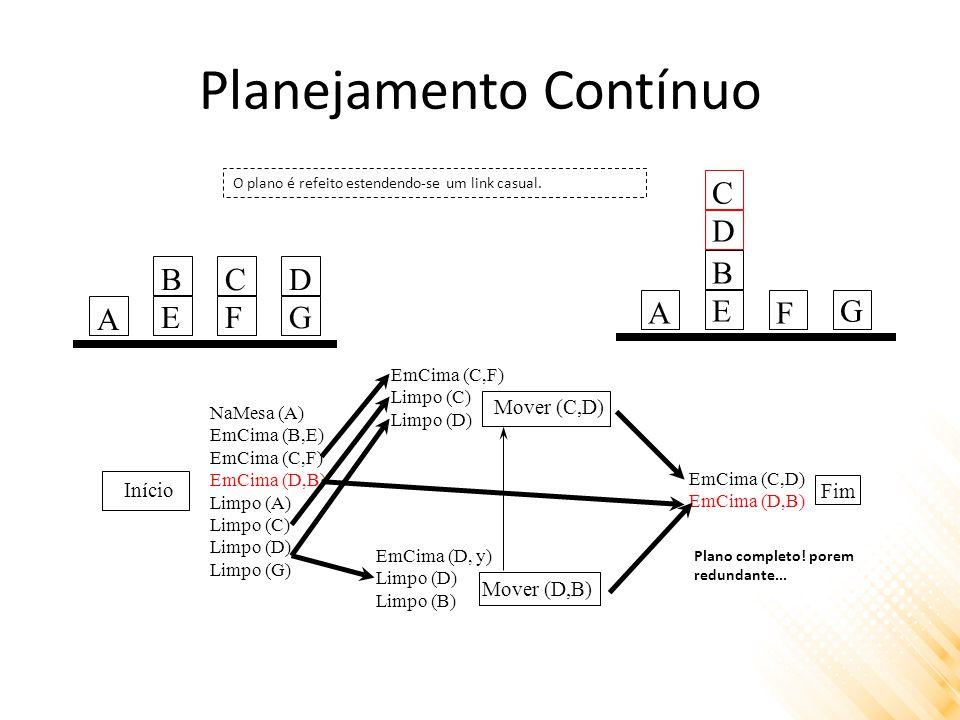Planejamento Contínuo Início Mover (C,D) Mover (D,B) Fim NaMesa (A) EmCima (B,E) EmCima (C,F) EmCima (D,B) Limpo (A) Limpo (C) Limpo (D) Limpo (G) EmCima (D, y) Limpo (D) Limpo (B) EmCima (C,F) Limpo (C) Limpo (D) EmCima (C,D) EmCima (D,B) A BEBE CFCF DGDG O plano é refeito estendendo-se um link casual.