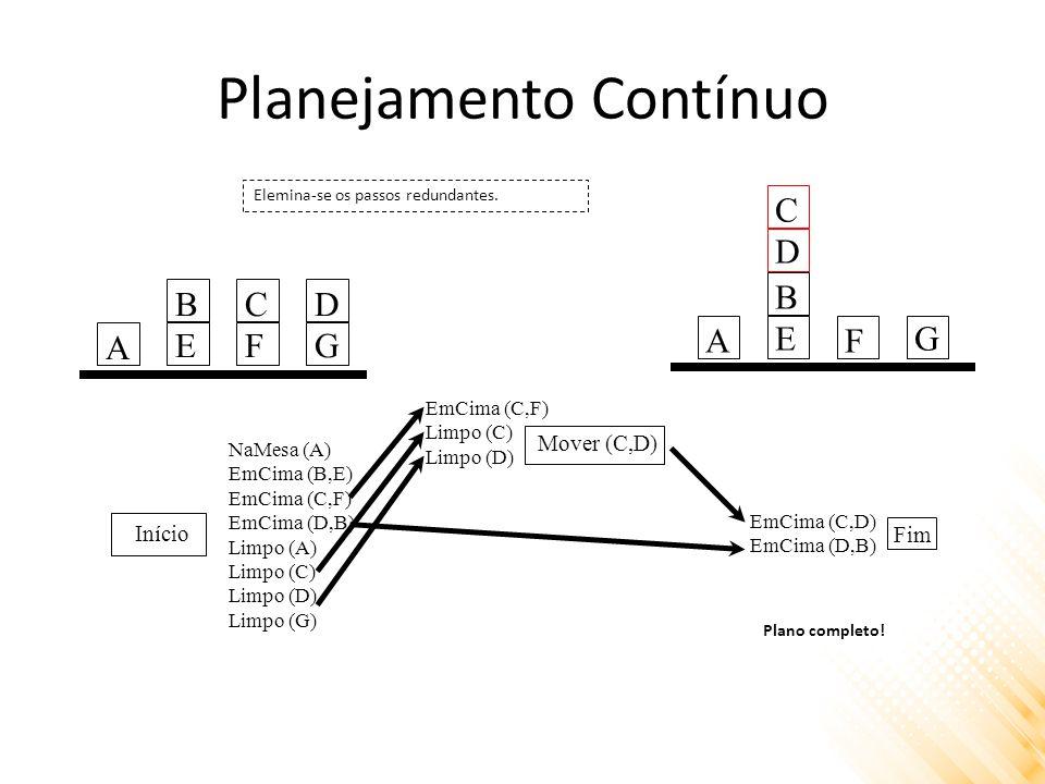 Planejamento Contínuo Início Mover (C,D) Fim NaMesa (A) EmCima (B,E) EmCima (C,F) EmCima (D,B) Limpo (A) Limpo (C) Limpo (D) Limpo (G) EmCima (C,F) Limpo (C) Limpo (D) EmCima (C,D) EmCima (D,B) A BEBE CFCF DGDG Elemina-se os passos redundantes.