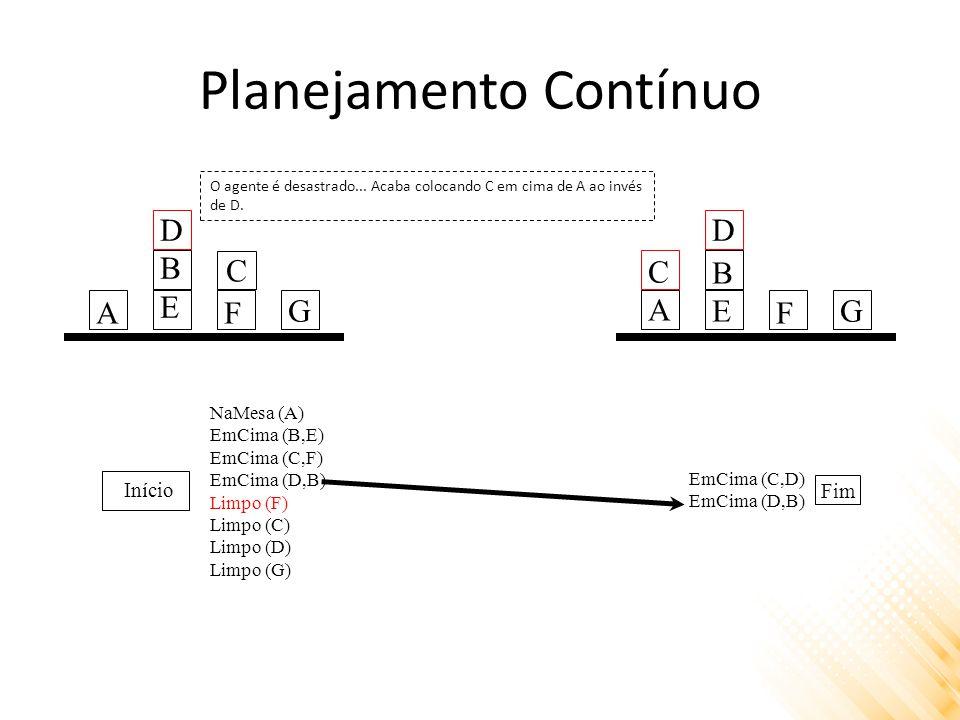 Planejamento Contínuo Início Fim NaMesa (A) EmCima (B,E) EmCima (C,F) EmCima (D,B) Limpo (F) Limpo (C) Limpo (D) Limpo (G) EmCima (C,D) EmCima (D,B) O agente é desastrado...