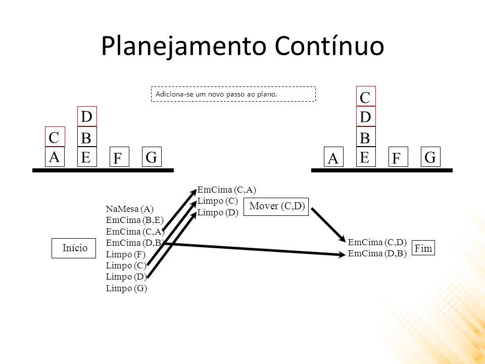 Planejamento Contínuo Início Fim NaMesa (A) EmCima (B,E) EmCima (C,A) EmCima (D,B) Limpo (F) Limpo (C) Limpo (D) Limpo (G) EmCima (C,D) EmCima (D,B) Adiciona-se um novo passo ao plano.