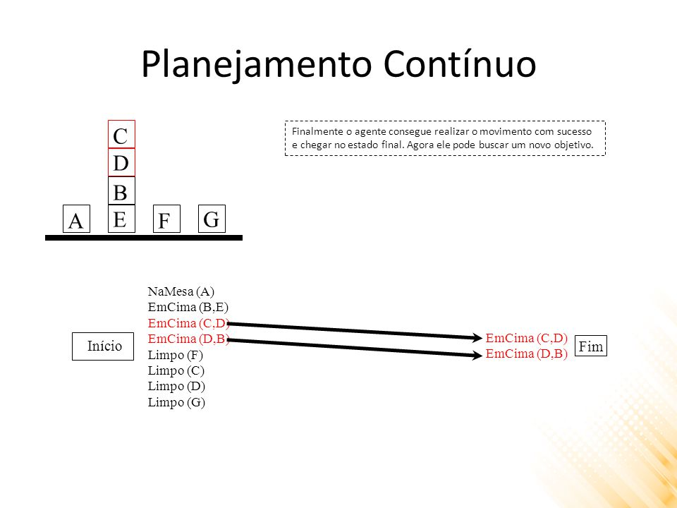 Planejamento Contínuo Início Fim NaMesa (A) EmCima (B,E) EmCima (C,D) EmCima (D,B) Limpo (F) Limpo (C) Limpo (D) Limpo (G) EmCima (C,D) EmCima (D,B) Finalmente o agente consegue realizar o movimento com sucesso e chegar no estado final.