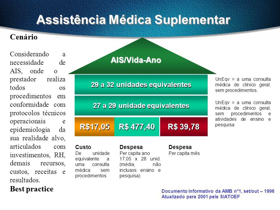 Assistência Médica Suplementar 27 a 29 unidade equivalentes R$ 477,40 R$17,05 AIS/Vida-Ano AIS/Vida-Ano R$ 39,78 UnEqv = a uma consulta médica de clín