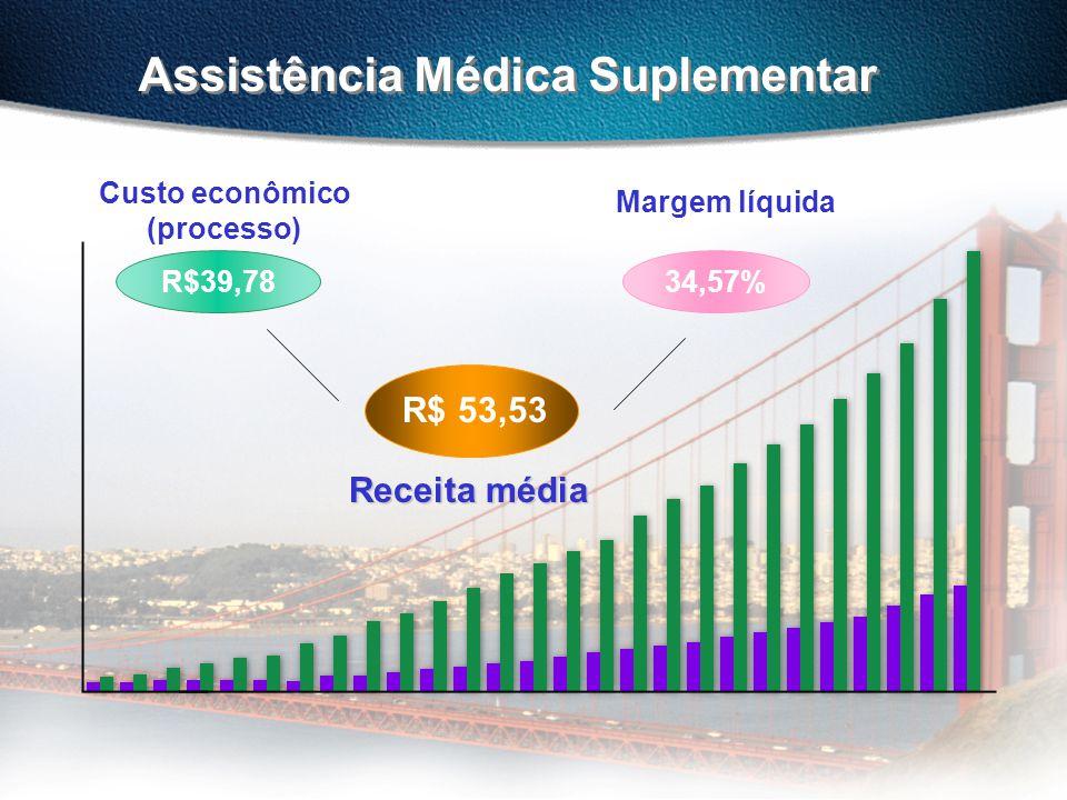Assistência Médica Suplementar 34,57% R$ 53,53 Custo econômico (processo) Margem líquida Receita média R$39,78