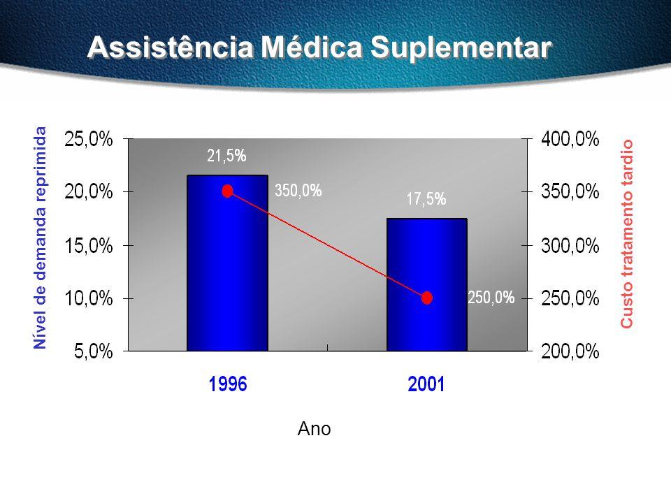 Assistência Médica Suplementar Nível de demanda reprimida Ano Custo tratamento tardio