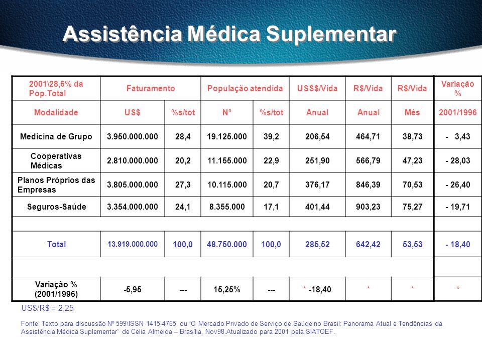 Assistência Médica Suplementar 2001\28,6% da Pop.Total FaturamentoPopulação atendidaUSS$/VidaR$/Vida ModalidadeUS$%s/totNº%s/totAnual Mês Medicina de