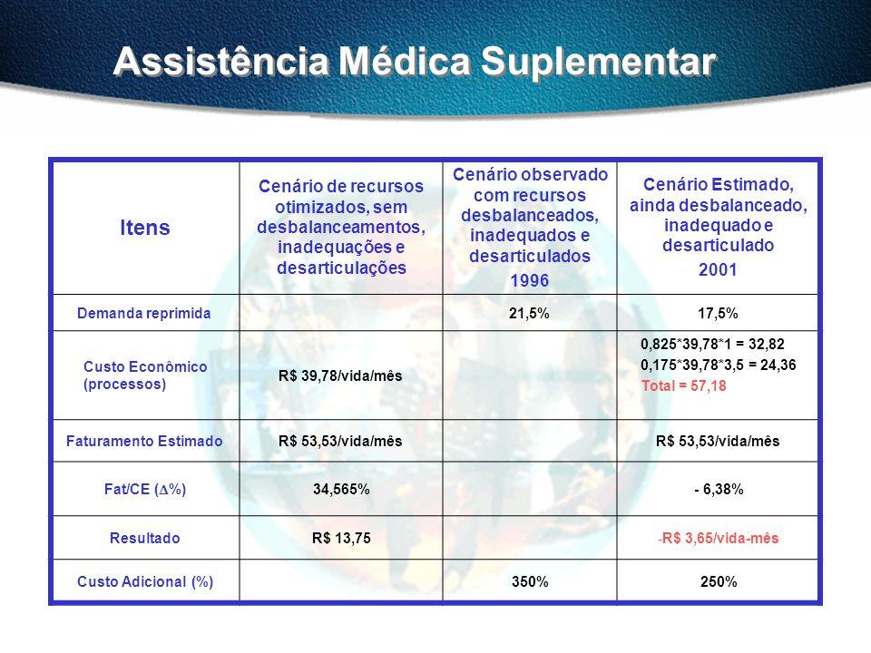 Assistência Médica Suplementar Itens Cenário de recursos otimizados, sem desbalanceamentos, inadequações e desarticulações Cenário observado com recursos desbalanceados, inadequados e desarticulados 1996 Cenário Estimado, ainda desbalanceado, inadequado e desarticulado 2001 Demanda reprimida21,5%17,5% Custo Econômico (processos) R$ 39,78/vida/mês 0,825*39,78*1 = 32,82 0,175*39,78*3,5 = 24,36 Total = 57,18 Faturamento EstimadoR$ 53,53/vida/mês Fat/CE (  %) 34,565%- 6,38% ResultadoR$ 13,75-R$ 3,65/vida-mês Custo Adicional (%)350%250%