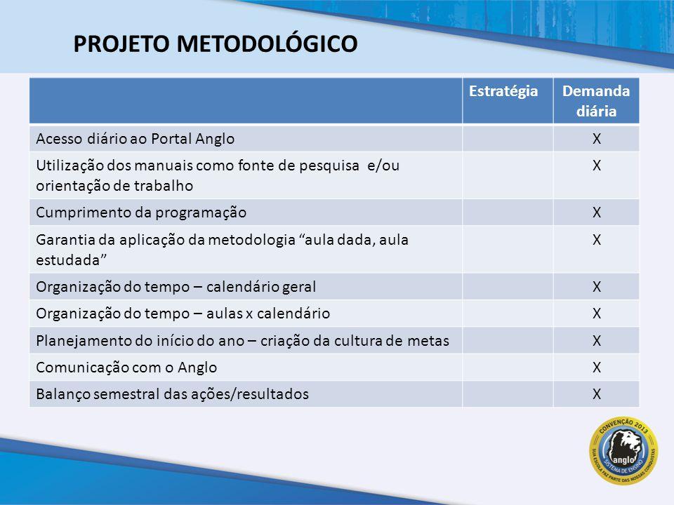 EstratégiaDemanda diária Acesso diário ao Portal AngloX Utilização dos manuais como fonte de pesquisa e/ou orientação de trabalho X Cumprimento da programaçãoX Garantia da aplicação da metodologia aula dada, aula estudada X Organização do tempo – calendário geralX Organização do tempo – aulas x calendárioX Planejamento do início do ano – criação da cultura de metasX Comunicação com o AngloX Balanço semestral das ações/resultadosX PROJETO METODOLÓGICO
