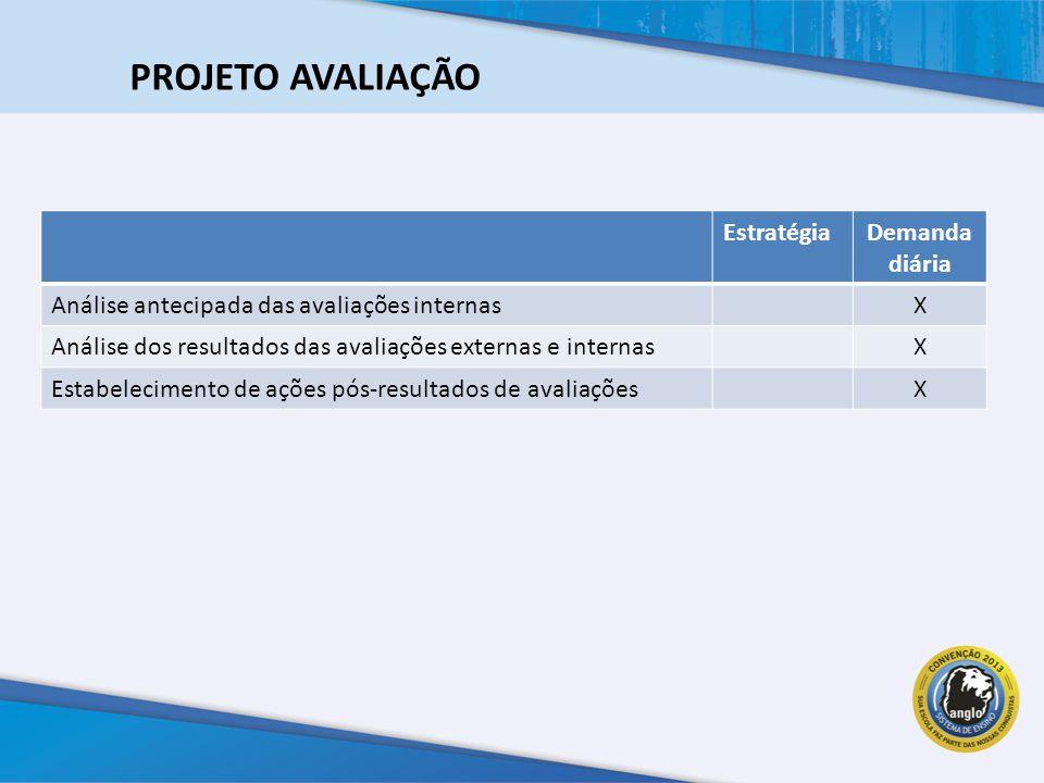 EstratégiaDemanda diária Análise antecipada das avaliações internasX Análise dos resultados das avaliações externas e internasX Estabelecimento de ações pós-resultados de avaliaçõesX PROJETO AVALIAÇÃO