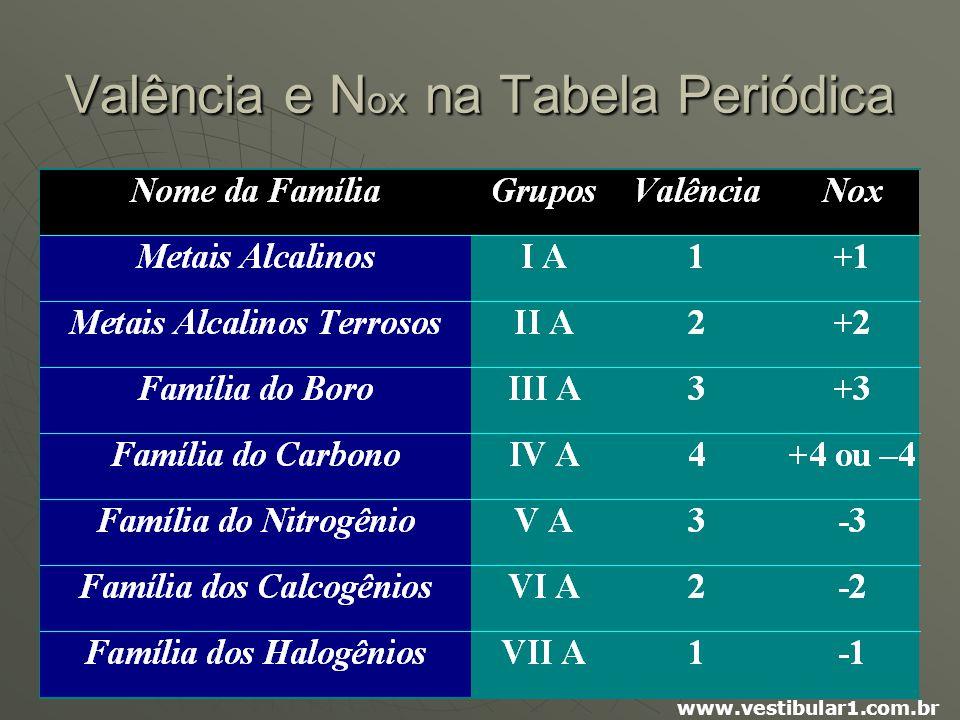 Vestibular1 – www.vestibular1.com.br Valência e N ox na Tabela Periódica