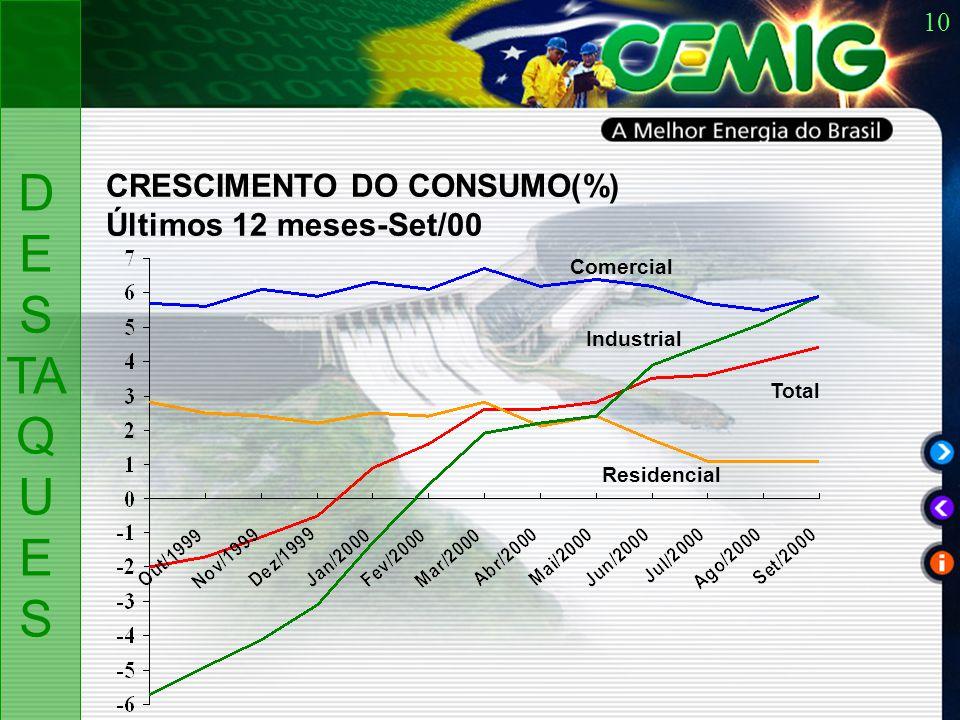 10 CRESCIMENTO DO CONSUMO(%) Últimos 12 meses-Set/00 Comercial Residencial Total Industrial D ES TA Q U ES