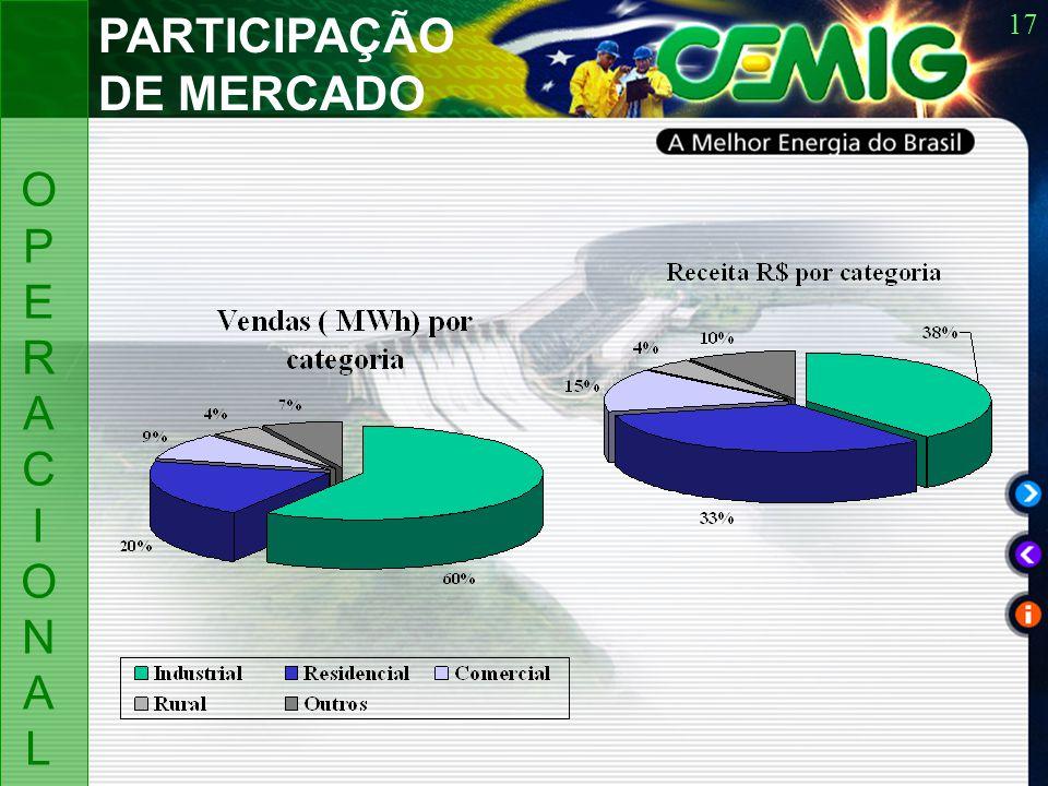 17 OPERACIONALOPERACIONAL PARTICIPAÇÃO DE MERCADO