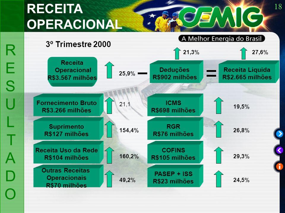 18 Receita Operacional R$3.567 milhões Fornecimento Bruto R$3.266 milhões Suprimento R$127 milhões Receita Uso da Rede R$104 milhões Outras Receitas Operacionais R$70 milhões 3º Trimestre 2000 RECEITA OPERACIONAL RESULTADORESULTADO 25,9% 154,4% 160,2% 49,2% Deduções R$902 milhões Receita Liquida R$2.665 milhões 21,3%27,6% ICMS R$698 milhões RGR R$76 milhões COFINS R$105 milhões PASEP + ISS R$23 milhões 26,8% 29,3% 24,5% 19,5% 21,1