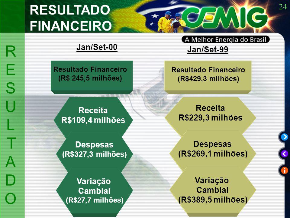 24 Resultado Financeiro (R$ 245,5 milhões) Receita R$109,4 milhões Despesas (R$327,3 milhões ) Variação Cambial (R$27,7 milhões) Receita R$229,3 milhões Despesas (R$269,1 milhões) Variação Cambial (R$389,5 milhões) Resultado Financeiro (R$429,3 milhões) RESULTADO FINANCEIRO RESULTADORESULTADO Jan/Set-00 Jan/Set-99