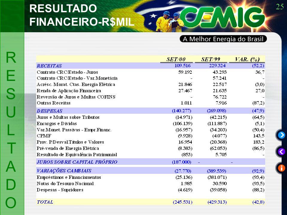 25 RESULTADORESULTADO RESULTADO FINANCEIRO-R$MIL