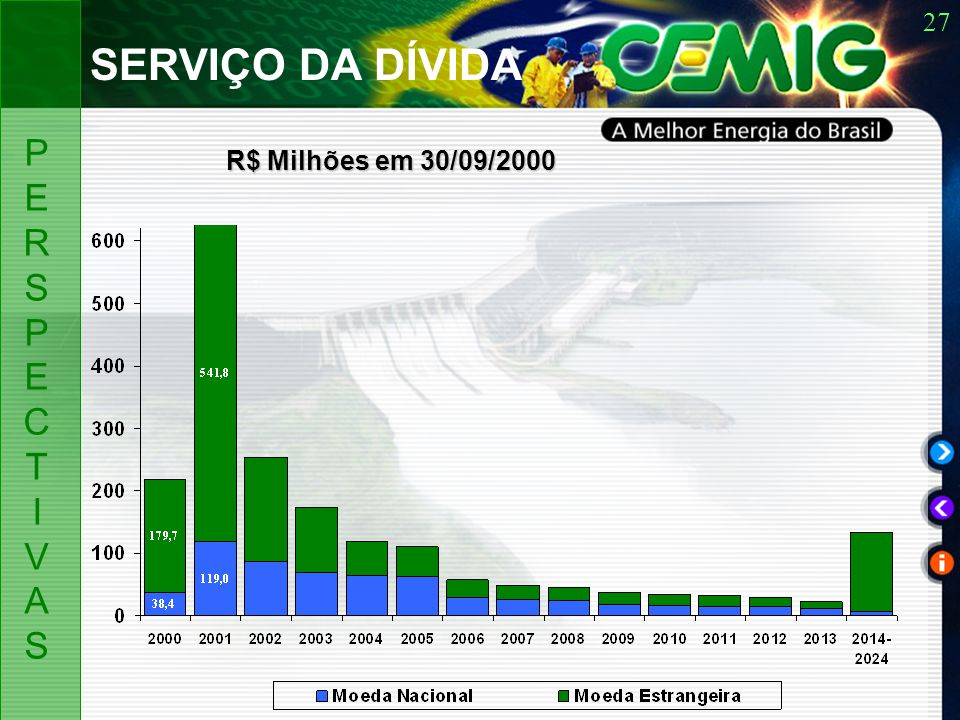 27 R$ Milhões em 30/09/2000 SERVIÇO DA DÍVIDA PERSPECTIVASPERSPECTIVAS