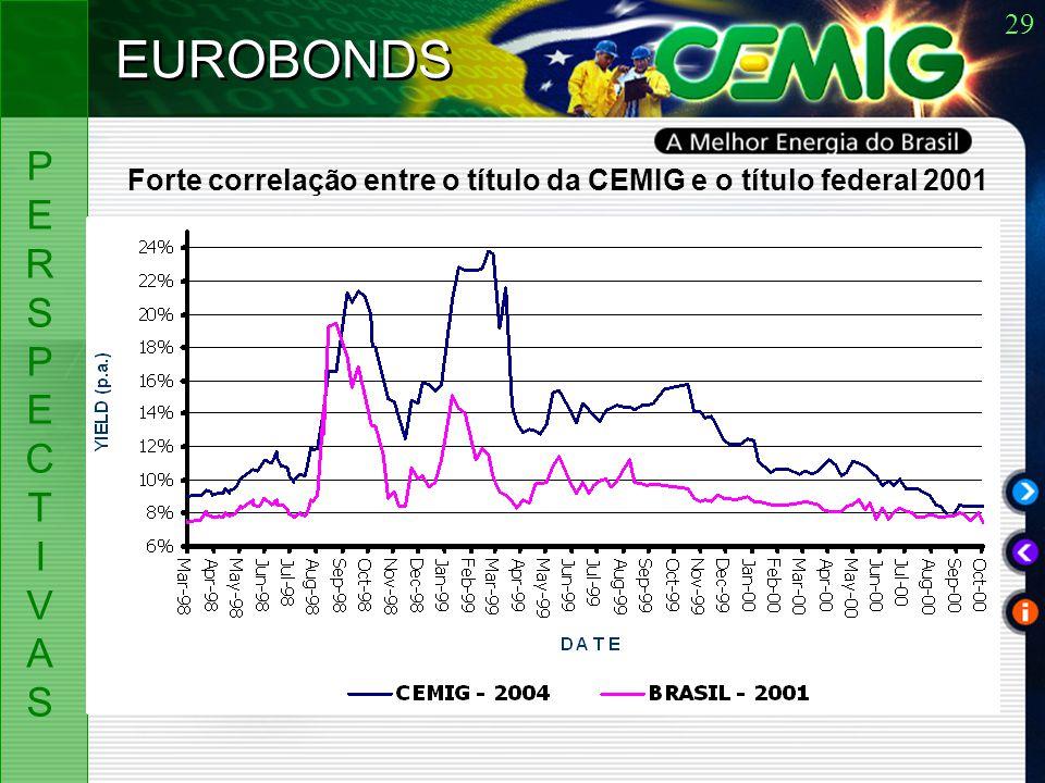 29 PERSPECTIVASPERSPECTIVAS EUROBONDS Forte correlação entre o título da CEMIG e o título federal 2001