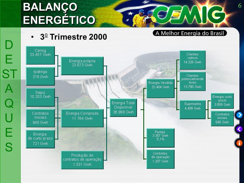 6 3 o Trimestre 2000 BALANÇO ENERGÉTICO D E ST A Q U ES