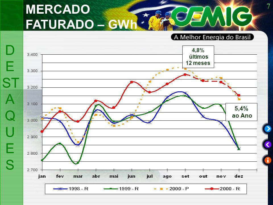 7 MERCADO FATURADO – GWh D E ST A Q U ES 5,4% ao Ano 4,8% últimos 12 meses