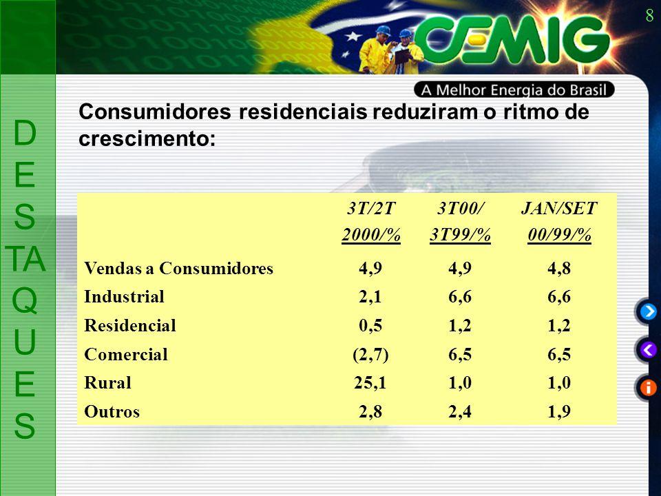 8 D ES TA Q U ES Consumidores residenciais reduziram o ritmo de crescimento: 3T/2T 2000/% 3T00/ 3T99/% JAN/SET 00/99/% Vendas a Consumidores4,9 4,8 Industrial2,16,6 Residencial0,51,2 Comercial(2,7)6,5 Rural25,11,0 Outros2,82,41,9