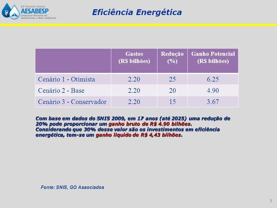 3 Gastos (R$ bilhões) Redução (%) Ganho Potencial (R$ bilhões) Cenário 1 - Otimista2.20256.25 Cenário 2 - Base2.20204.90 Cenário 3 - Conservador2.20153.67 Fonte: SNIS, GO Associados Com base em dados do SNIS 2009, em 17 anos (até 2025) uma redução de 20% pode proporcionar um ganho bruto de R$ 4.90 bilhões.