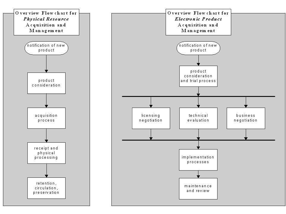 As planilhas permitem aos usuários adicionarem atributos extras (elementos de dados) que são suportados pelo software mas que não apareçam na planilha.