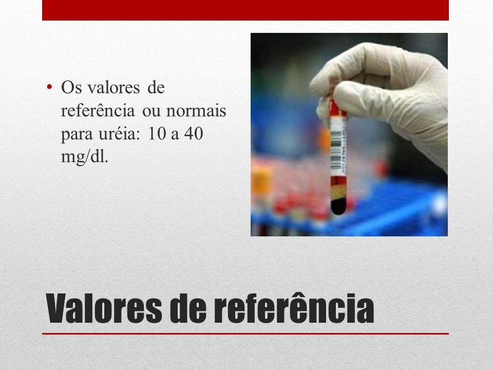 Valores de referência Os valores de referência ou normais para uréia: 10 a 40 mg/dl.