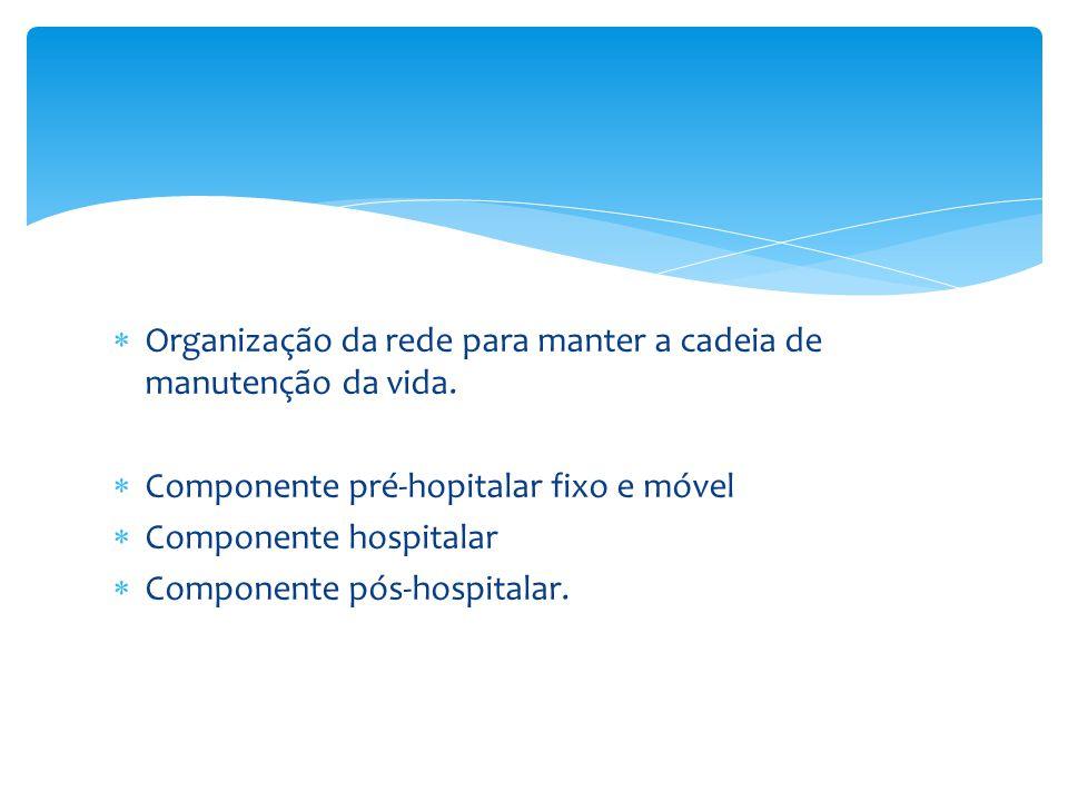  Organização da rede para manter a cadeia de manutenção da vida.  Componente pré-hopitalar fixo e móvel  Componente hospitalar  Componente pós-hos