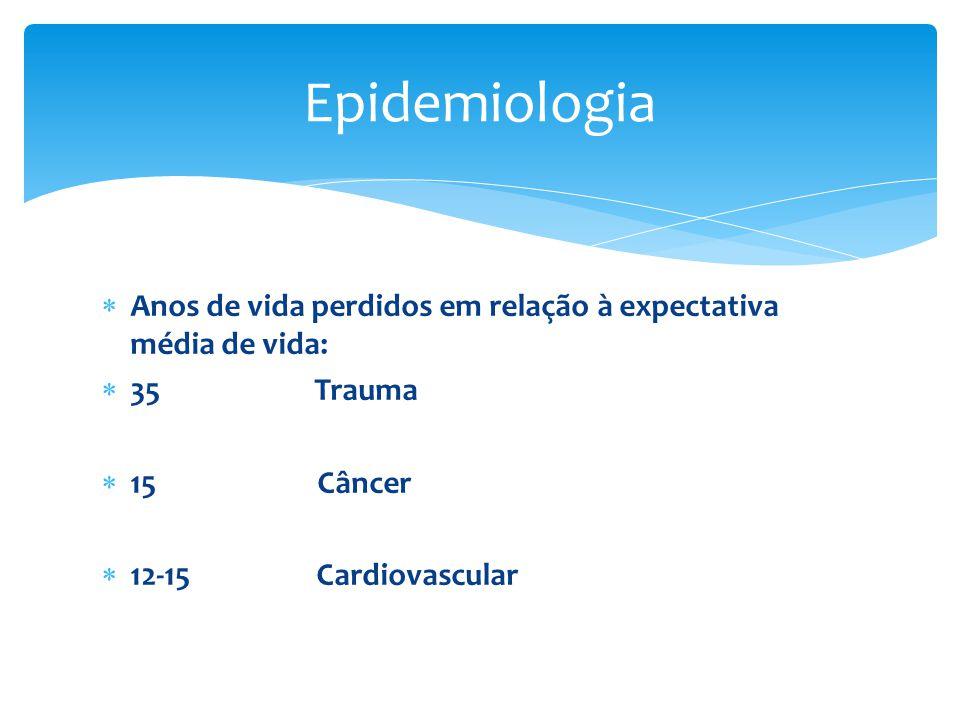  Anos de vida perdidos em relação à expectativa média de vida:  35 Trauma  15 Câncer  12-15 Cardiovascular Epidemiologia