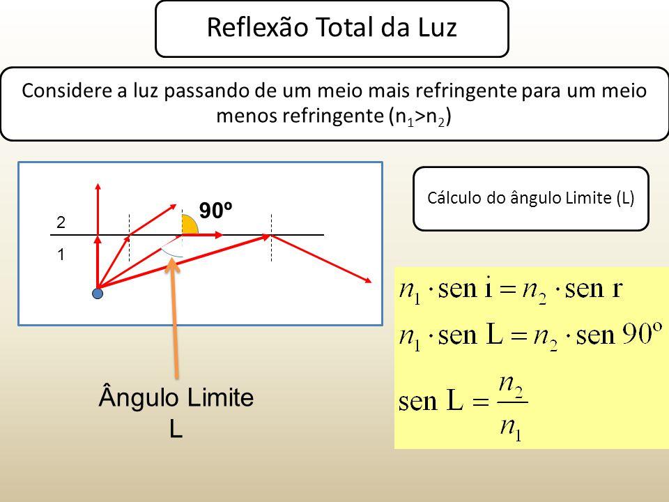 Reflexão Total da Luz Considere a luz passando de um meio mais refringente para um meio menos refringente (n1>n2) 1 2 Cálculo do ângulo Limite (L) Ângulo Limite L 90º