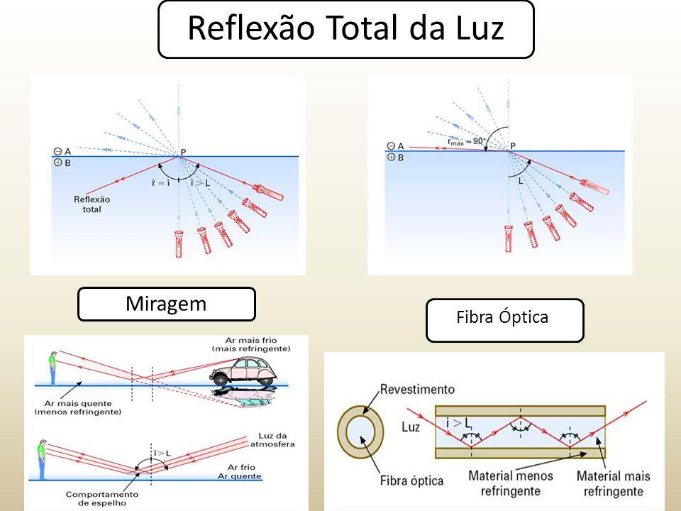 Reflexão Total da Luz Fibra Óptica Miragem