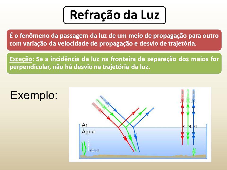 Refração da Luz É o fenômeno da passagem da luz de um meio de propagação para outro com variação da velocidade de propagação e desvio de trajetória.