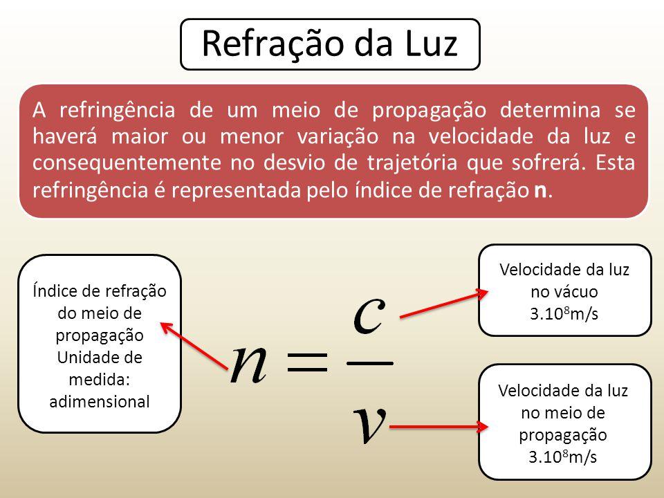 Refração da Luz A refringência de um meio de propagação determina se haverá maior ou menor variação na velocidade da luz e consequentemente no desvio