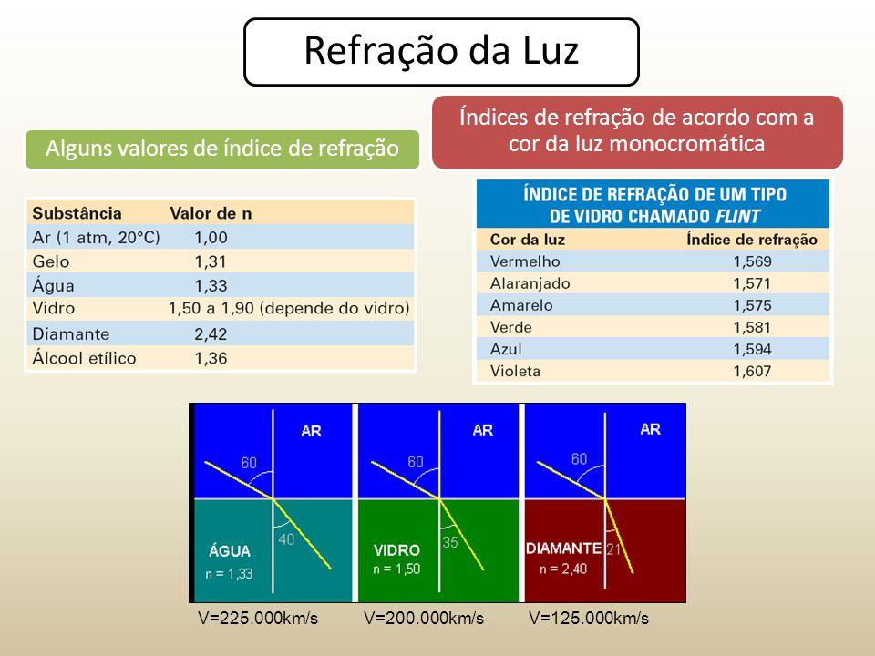 Refração da Luz Alguns valores de índice de refração Índices de refração de acordo com a cor da luz monocromática V=225.000km/sV=200.000km/sV=125.000km/s