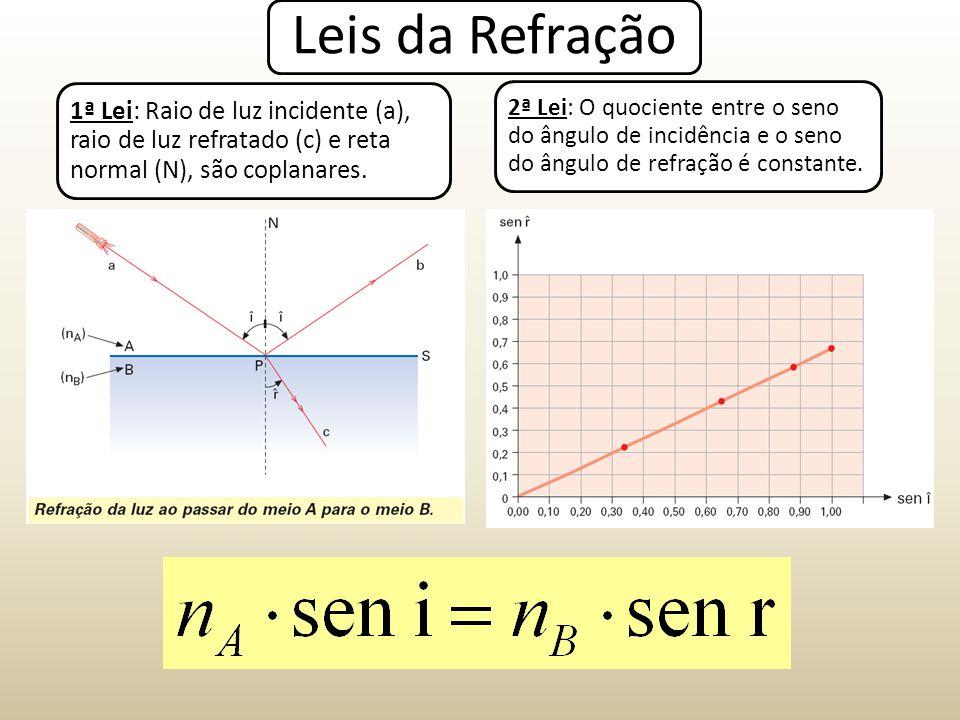 Lentes Esféricas – Construção de Imagens Objeto colocado sobre o ponto antiprincipal objeto (A) Imagem = Real, Invertida e de mesma altura Convergente