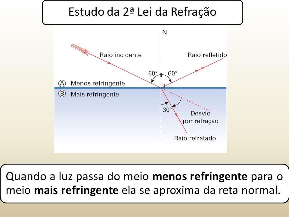 Estudo da 2ª Lei da Refração Quando a luz passa do meio menos refringente para o meio mais refringente ela se aproxima da reta normal.