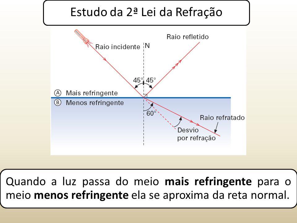 Estudo da 2ª Lei da Refração Quando a luz passa do meio mais refringente para o meio menos refringente ela se aproxima da reta normal.