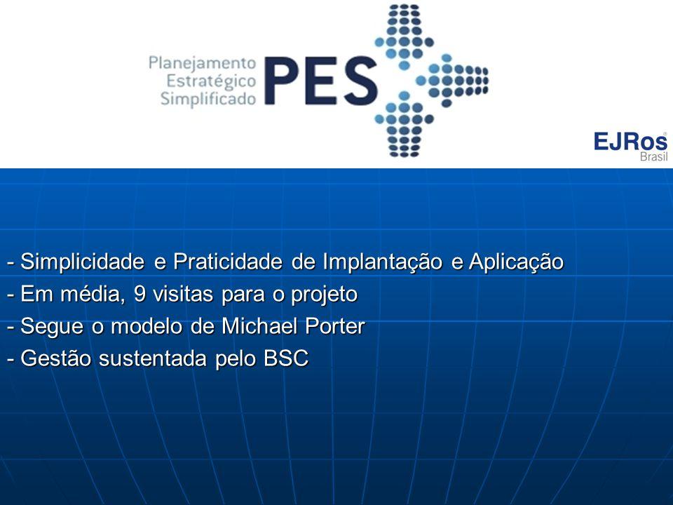 - Simplicidade e Praticidade de Implantação e Aplicação - Em média, 9 visitas para o projeto - Segue o modelo de Michael Porter - Gestão sustentada pe