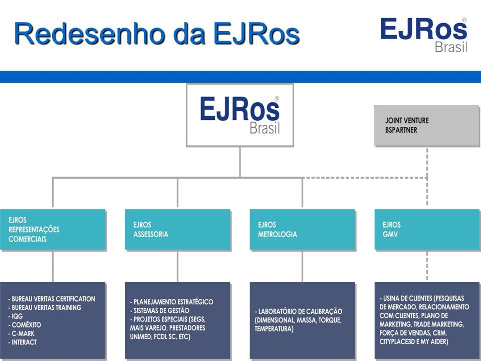 Produtos EJRos A EJRos desenvolveu o conceito de Gestão por Resultados .