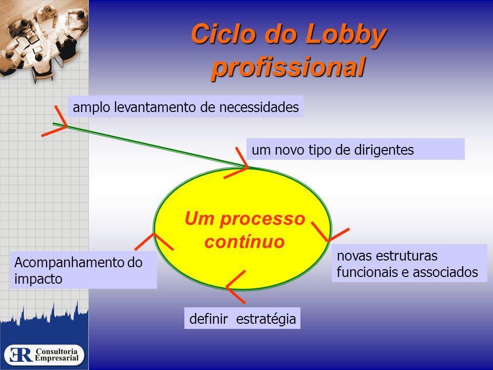 Ciclo do Lobby profissional novas estruturas funcionais e associados Um processo contínuo definir estratégia Acompanhamento do impacto um novo tipo de dirigentes amplo levantamento de necessidades