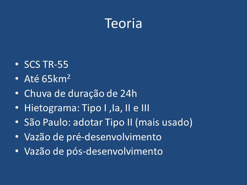 Teoria SCS TR-55 Até 65km 2 Chuva de duração de 24h Hietograma: Tipo I,Ia, II e III São Paulo: adotar Tipo II (mais usado) Vazão de pré-desenvolviment