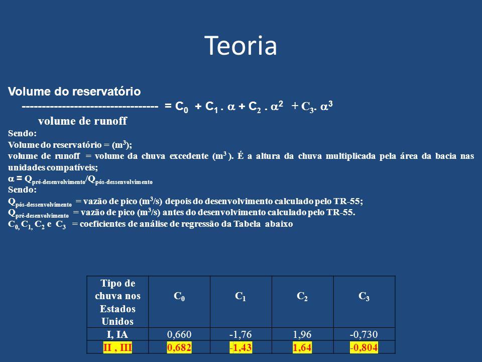 Teoria Tipo de chuva nos Estados Unidos C0C0 C1C1 C2C2 C3C3 I, IA0,660-1,761,96-0,730 II, III0,682-1,431,64-0,804 Volume do reservatório -------------