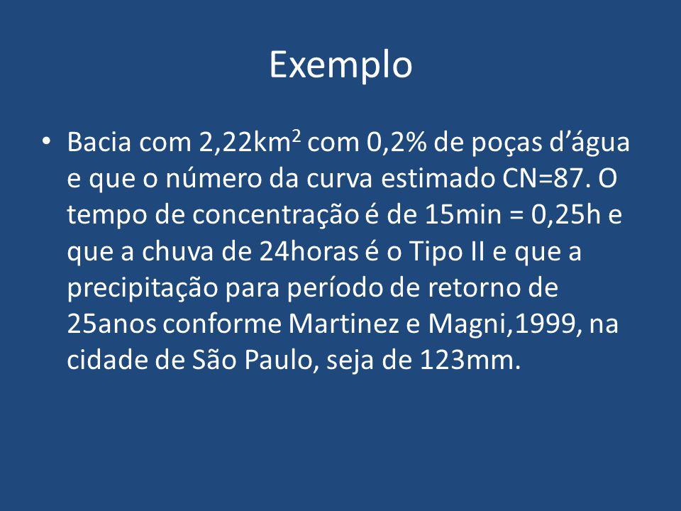 Exemplo Bacia com 2,22km 2 com 0,2% de poças d'água e que o número da curva estimado CN=87. O tempo de concentração é de 15min = 0,25h e que a chuva d