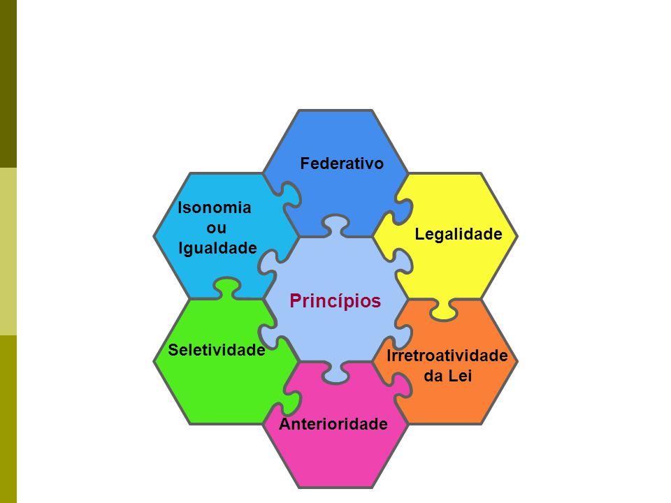 Federativo Isonomia ou Igualdade Irretroatividade da Lei Legalidade Seletividade Anterioridade Princípios