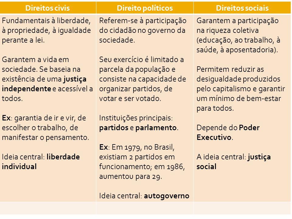 Direitos civisDireito políticosDireitos sociais Fundamentais à liberdade, à propriedade, à igualdade perante a lei. Garantem a vida em sociedade. Se b