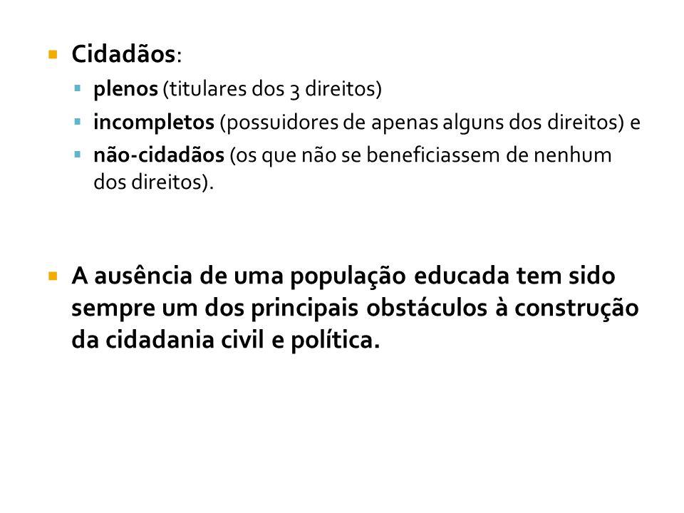  Cidadãos:  plenos (titulares dos 3 direitos)  incompletos (possuidores de apenas alguns dos direitos) e  não-cidadãos (os que não se beneficiasse